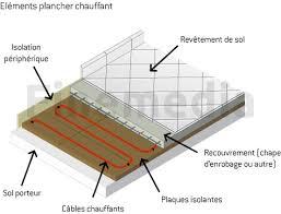 chauffage sol electrique plancher chauffant sous parquet id e 4 au