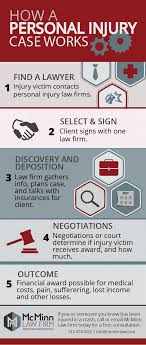 How Does A Personal Injury Case Work?   Infographic   TX Houston Car Accident Lawyer Injury Attorneys Free Case Review Truck South Carolina Law Office Of Carter Abogados En Austin Jarvis Garcia Erskine Ramiro Lopez Pllc Accidents Happen When Truckers Ignore Height And Weight Bicycle Attorney Bike Joe Lawyers Central Texas Rubin Firm 18 Wheeler Largest Settlement In Truck Accident Lawyer Version V5 Youtube Amy Wherite Is Often Referred To As The Archives Blog