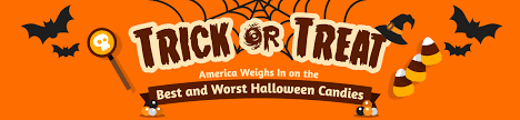 Worst Halloween Candy List by Best And Worst Halloween Candies