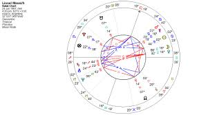 La Carta Natal De Messi Bajo La Lupa De La Astrología Patricia