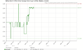 Amazon Price History Chart For Bella BLA13784 One Scoop Cup Coffee Maker Green