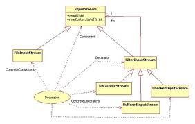 Decorator Pattern Java Pizza by Decorator Pattern Java Code Decorating Ideas