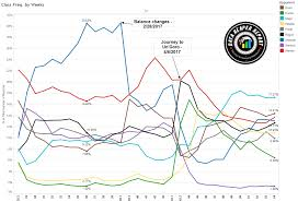 Hunter Deck Hearthstone June 2017 by Vs Data Reaper Report 54 Vicious Syndicate
