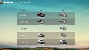 Ram Is Planning A Mid-Size Truck For 2022, But It Might Not Be The ... New Midsize Ram Pickup Truck Might Be Built In Ohio The Drive Evolution Of The Dodge Durango 2015 2018 Chrysler Pacifica Indepth Model Review Car And Driver Dakota Slt Quad Cab 4x4 Midsize Truck 1920x1080 Hd Astonishing Mid Size Image Daily Magz Rare Rides 1989 Shelby Subtle Speedy Box Fca Confirms Automobile Magazine Mitsubishi Hybrid Rebranded As A Gas 2 2010 Laramie Crew 4x2 Biggest Most Powerful 2019 Lovely 1500 Pictures Trucks Chevy Colorado Is Planning Midsize For 2022 But It Not