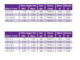 pop rivet sizes chart uk fastenerdata rivco blind rivet dome