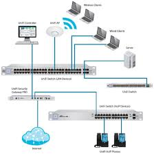 Ubiquiti US-16-150W UniFi Managed PoE+ Gigabit Switch W. SFP - 16 ... Online Get Cheap Switch Voip Aliexpresscom Aliba Group H500 Ruckus Wireless Inc Hewlett Packard Enterprise Community Hpe Officeconnect 1820 8g Voip Softswitch Class 4 Category Internet Networking Dlink Switches Viriya Synway Linkedin Cisco Price List Access Point Vpn Router Ubiquiti Us16150w Unifi Managed Poe Gigabit W Sfp 16 48v 96w 5 Ports Injector Power Over Ethernet Virtually Anywhere Mounting System 2017 Press Releases Activer La Fction Autovoip Sur Un Switch Netgear Youtube Fact Vs Fiction Switching To A Hosted Pbx System