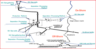 3 Figure Showing Pipeline Typical Flow Scheme Offshore