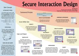 SecureInteractionDesign.jpg Citrix Rd Bgp Consultancy Best 25 Juniper Networks Ideas On Pinterest Ceiling Design Secure Home Network Design Ideas Simple Modern Rooms Colorful Unbelievable Jumplyco Diagrams Highlyrated By It Pros Techrepublic Lan Daisy 1894 Parts 100 Wireless Diagram Networking Stunning Amazing House Decorating Garden Planners Landscaping Changed My For High Speed