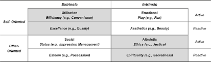 Types Of User Value Adapted From Holbrook 1999