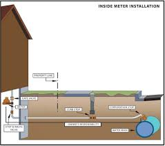 Fixing A Leaky Faucet Outside by Inside Meter Installation Jpg