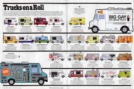 Restaurant Start-ups Aka Food Trucks Are Generating Business And ... Starting Food Truck Business Infographics Mania A Profitable Startupbiz Global My Renovation Starttofinish Youtube 10step Plan For How To Start Mobile To Become A Entpreneur Delish Ice Clever Tips Marketing Your Own 2nd Edition Food Truck Business That Complies With The Law Line Is Red Dtown Silver Spring New In Town