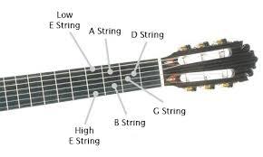Classical Guitar String Names