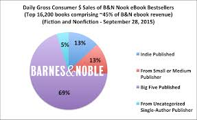 October 2015 – Apple, B&N, Kobo, And Google: A Look At The Rest Of ... Community Expects Big Turnout Emilyann Girdner Author Of Best Barnes Noble To Sell Personalized Kids Books By Naperville Boise Richard Paul Evans Announces Second Annual Signed Editions Offering Tahthetrickster Can We All Just Take A Minute Appreciate The The Courier Makes Locus Bestsellers Lists Gerald Brandt Amazons New Bestseller List Tracks What People Are Actually Dare Repair Convoluted World Lists Explained Vox Intertional Bestseller March 2014 Publishing Trends