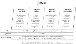Jonah Commentaries Sermons