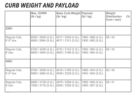 F150 Bed Dimensions by Ford Says Chevy U0027s Silverado F 150 Weight Comparison Is Bull