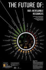 Information Design Poster