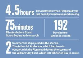 Edmund Fitzgerald Sinking Location by 60 Best Edmund Fitzgerald Images On Pinterest Edmund Fitzgerald
