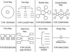 Aha Moment With Thinking Maps In Math Brace Map For Part Whole