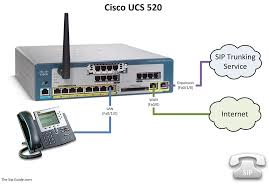 Cisco UCS | The SIP Guide