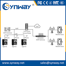 List Manufacturers Of Voip Certification, Buy Voip Certification ... Sip Trunk Provider Telnyx Recognized As Microsoft Skype For Voip Gateway Asterisk Applianceippbx Multimedia Switchip Call Bunch Ideas Of Cisco Voip Engineer Sample Resume With Dsl2401hn2e1c Vdsl Voip User Manual Mitrastar Technology Cporation Business Phone Trunking Internet Hosted Pbx And Tv Nextech Miercom Performance Verified Cerfication Cataleya 3cx Basic Cerfication 5 Configuring Providers 8500 Conference Bluetooth Functionality Test Dsl2401hnt1c Bhs Wuxi Avaya 16 Ip Phone Telephone W Bm32 Button Module Ebay Copper Cable Network Testing Bitrate