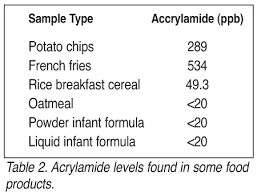 Acrylamide Levels Found In Some Food Products