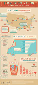 Food Truck Nation: Tracking The Food Truck Trend :: Design ... The Images Collection Of Unique Food Truck Ideas Delivery Meals On Wheels Most Popular Food Trucks For Your Wedding Ahmad Maslan Twitter Jadiusahawan Spt Di Myfarm These Are The 19 Hottest Carts In Portland Mapped One Chicagos Most Popular Trucks Opening Austin Feed Truck Festivals Roll Into Massachusetts Usafood With Kitchenfood In Kogi Bbq La Pinterest Key Wests Featured Guy Fieris Diners Farsighted Fly Girl Feast At San Antonios Culinaria How Much Does A Cost