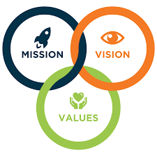 Vision Mission And Objectives Of Nike Essay Help Avcourseworkckmc