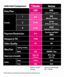 Verizon Vs. T-Mobile 'unlimited', Which One Is Better? | PhoneDog Verizon Voip For Small Business Youtube My Account Phone Portal Verizon Virtual Communications Solved Need To Consolidate Phone Lines Help With Box Review 2018 Top Services And Technology Blog Tehranicom Archives The Voip Yuck Collection Museum Of Telephony Wireless Continues Significant Network Investment In Connect Evywhere Llc For Business Let Us Install Fiberor Well Shut Off Your Service