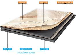 Vinyl Floor Layer Diagram Courtesy Of Processsystemssandvick