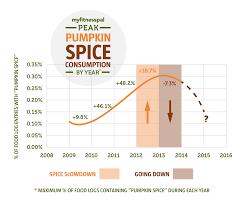 Largest Pumpkin Ever Grown 2015 by Pumpkin Spice Has Passed Its Peak Myfitnesspal