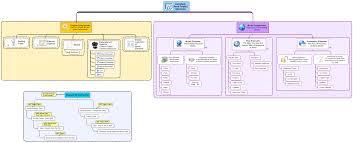 Autodesk Revit Model Structure