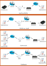Goip-1 Fax Voip Gateway - Buy Fax Voip Gateway,Voip Sip Phone Sim ... Top Business Voip Providers 2017 Reviews Pricing Demos Mulfunction Fax Machines Landline Ip Gsm Cdma Goip1 Voip Gateway Buy Gatewayvoip Sip Phone Sim How To Measure Quality Jitter Delay And Solutions Obi200 1port Adapter With Google Voice And Support Configure Dynamic Dns Vigor Draytek Youtube Obi302 Universal For Sip T38 Frontier Over Why Kanobe Patent Us7907708 Fax Over Call Establishment In A Amazoncom Pbx Multisite Branches Xorcom
