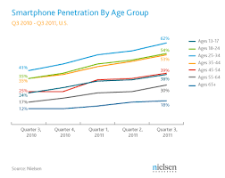 Generation App  of Mobile Users 25 34 own Smartphones
