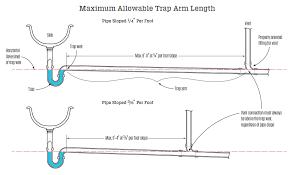 Bathtub Drain Trap Diagram by Maximum Length For Fixture Drains Jlc Online Codes And
