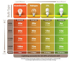 energy efficient led lighting and bulbs cause anxiety migraines