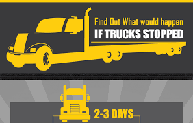 INFOGRAPHIC: Find Out What Would Happen If Trucks Stopped Clawson Truck Center How To Find Quality Used Trucks For Sale Frankenford 1960 Ford F100 With A Caterpillar Diesel Engine Swap Your New Used Truck At Unique Enterprises In Moriarty Nm We Scania Fan Rare Find Group What Is Hot Shot Trucking Are The Requirements Salary Fr8star 1997 F350 Rust Free Southern Whatever Youre Craving The To Satisfy Your Appetite Best New Work For Mcdonough Georgia Trail 1951 Isuzu Cars Dealers Centre Bismarck Pucklich Chevrolet