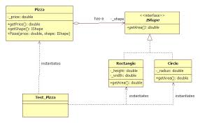 image result for decorator pattern pizza exle java okayimage com