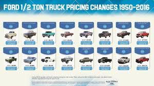 Check Out This Cool Infographic Of Ford F-150 Prices Over The Years ... Sandy Springs How Much Does Sandblasting A Truck Cost Vehicle Wraps Inc Boxtruckwrapsinc Heavy Duty Parts Its About Total Of Ownership To Calculate Trucking Rates Best Image Kusaboshicom Dodge Ram Longhauler Concept Revealed Cost 750 To Fill Tank Coming Soon Cleaner Trucks Less Pollution And Fuel Savings The The Qcs Truck Eating Bridges A Food Open For Business 2018 Ford F150 What It Fill Up V8 News Carscom Did Epds Free Blog Bulldog 4x4 Firetrucks Production Brush Trucks Home