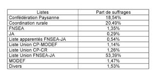 chambre agriculture 34 résultat des élections aux chambres d agriculture alim agri