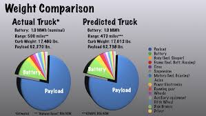 100 Weight Of A Semi Truck Tesla Revisited Tesla Inc NSDQTSL Seeking Lpha
