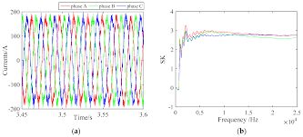 Matlab Ceil To Nearest 10 by Entropy Free Full Text Traction Inverter Open Switch Fault