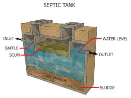 InterNACHI Inspection Graphics Library: Septic Systems » Tank ... Septic Tank Design And Operation Archives Hulsey Environmental Blog Awesome How Many Bedrooms Does A 1000 Gallon Support Leach Line Diagram Rand Mcnally Dock Caring For Systems Old House Restoration Products Tanks For Saleseptic Forms Storage At Slope Of Sewer Pipe To 19 With 24 Cmbbsnet Home Electrical Switch Wiring Diagrams Field Your Margusriga Baby Party Standard 95 India 11