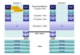 Mechanical Sympathy CPU Cache Flushing Fallacy