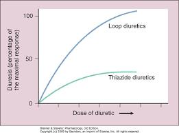 High Ceiling Diuretics Can Cause by Diuretics And Sulfa Allergy Maximum Cialis Dosage