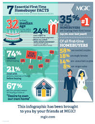 infographic A snapshot of today s first time home er