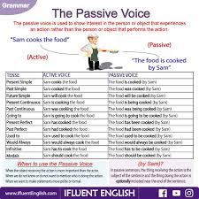 The Passive Voice And All Of The Various Sentences Modeled By One