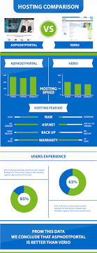 ASP.NET Core 1.0.1 Hosting Comparison   ASPHostPortal Vs Verio ... Verio Women Entpreneurs Grow Global Reduce Hosting Costs Special Discount For Beats Locustware Forum Websites With Plesk Part 1 Of 2 Your Most Vid Video Webmaster Robert Wesley Norman Presents Usa Partner Hostway Reviews By 6 Users Expert Opinion Feb 2018 Fluke 381 Seo Web One Sitelocks Owners Is Also The Ceo Many Of Companys Virtual Hosting Web Trespass To Chattel Doctrine Applied Cyberspace Host Search Insights February Via Youtube