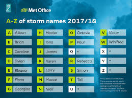 Storm Names For 201718 Announced Met Office
