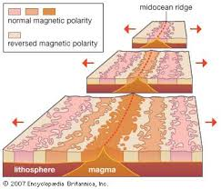 Sea Floor Spreading Animation Youtube by Plate Tectonics Development Of Tectonic Theory Geology