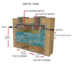 Septic Tank Size For 3 Bedroom Home - Home Design Septic Tank Design And Operation Archives Hulsey Environmental Blog Awesome How Many Bedrooms Does A 1000 Gallon Support Leach Line Diagram Rand Mcnally Dock Caring For Systems Old House Restoration Products Tanks For Saleseptic Forms Storage At Slope Of Sewer Pipe To 19 With 24 Cmbbsnet Home Electrical Switch Wiring Diagrams Field Your Margusriga Baby Party Standard 95 India 11